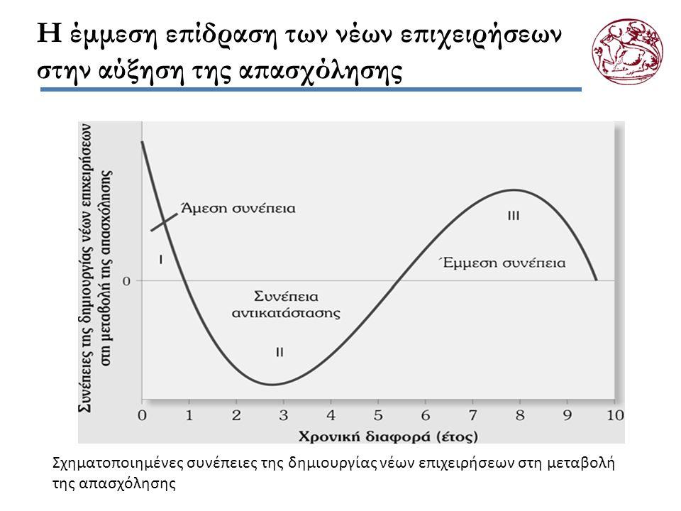 Η έμμεση επίδραση των νέων επιχειρήσεων στην αύξηση της απασχόλησης Σχηματοποιημένες συνέπειες της δημιουργίας νέων επιχειρήσεων στη μεταβολή της απασχόλησης