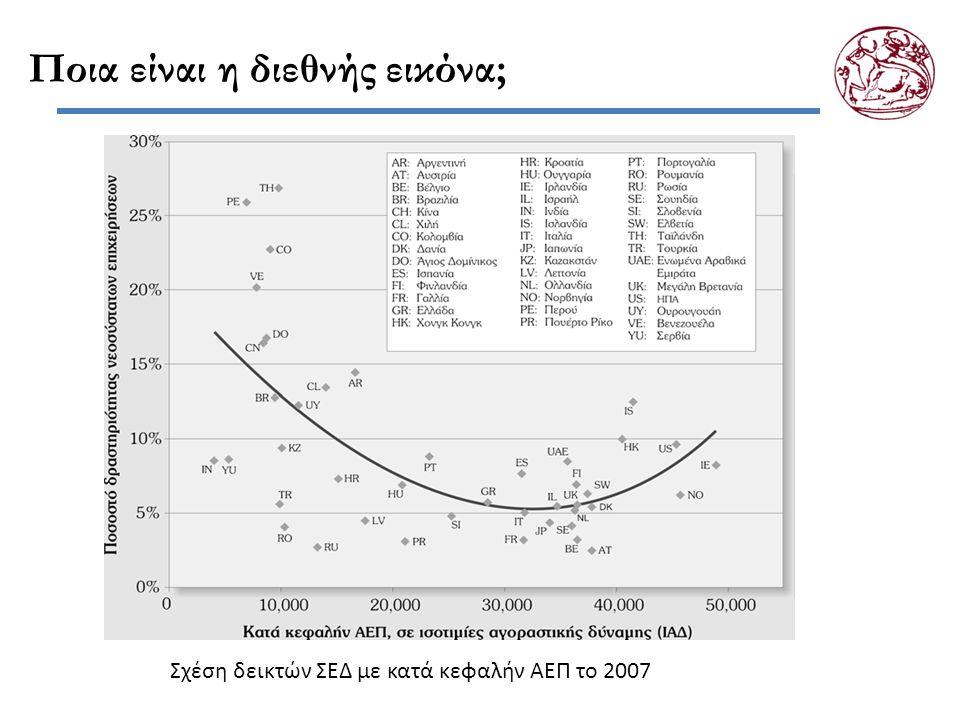 Ποια είναι η διεθνής εικόνα; Σχέση δεικτών ΣΕΔ με κατά κεφαλήν ΑΕΠ το 2007
