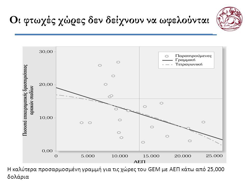 Οι φτωχές χώρες δεν δείχνουν να ωφελούνται Η καλύτερα προσαρμοσμένη γραμμή για τις χώρες του GEM με ΑΕΠ κάτω από 25,000 δολάρια