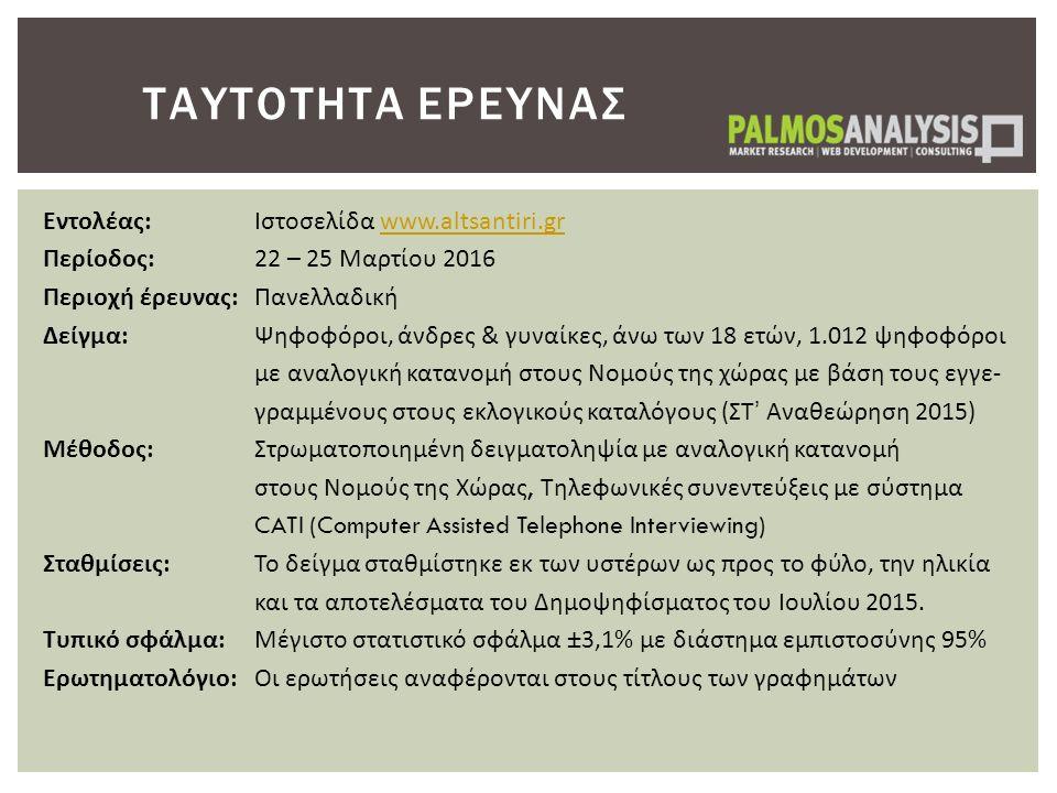 ΤΑΥΤΟΤΗΤΑ ΕΡΕΥΝΑΣ Εντολέας:Ιστοσελίδα www.altsantiri.grwww.altsantiri.gr Περίοδος: 22 – 25 Μαρτίου 2016 Περιοχή έρευνας:Πανελλαδική Δείγμα: Ψηφοφόροι, άνδρες & γυναίκες, άνω των 18 ετών, 1.012 ψηφοφόροι με αναλογική κατανομή στους Νομούς της χώρας με βάση τους εγγε- γραμμένους στους εκλογικούς καταλόγους (ΣΤ' Αναθεώρηση 2015) Μέθοδος:Στρωματοποιημένη δειγματοληψία με αναλογική κατανομή στους Νομούς της Χώρας, Τηλεφωνικές συνεντεύξεις με σύστημα CATI (Computer Assisted Telephone Interviewing) Σταθμίσεις:Το δείγμα σταθμίστηκε εκ των υστέρων ως προς το φύλο, την ηλικία και τα αποτελέσματα του Δημοψηφίσματος του Ιουλίου 2015.