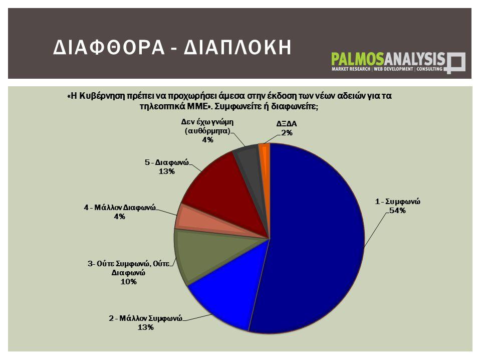 ΔΙΑΦΘΟΡΑ - ΔΙΑΠΛΟΚΗ
