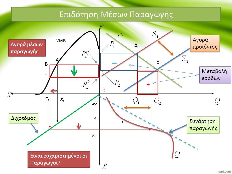 Επιδότηση Μέσων Παραγωγής VMP 1 Αγορά μέσων παραγωγής Αγορά προϊόντος Αγορά προϊόντος Συνάρτηση παραγωγής Συνάρτηση παραγωγής Διχοτόμος + _ Μεταβολή εσόδων Μεταβολή εσόδων 0 A B Γ Δ Ε Είναι ευχαριστημένοι οι Παραγωγοί