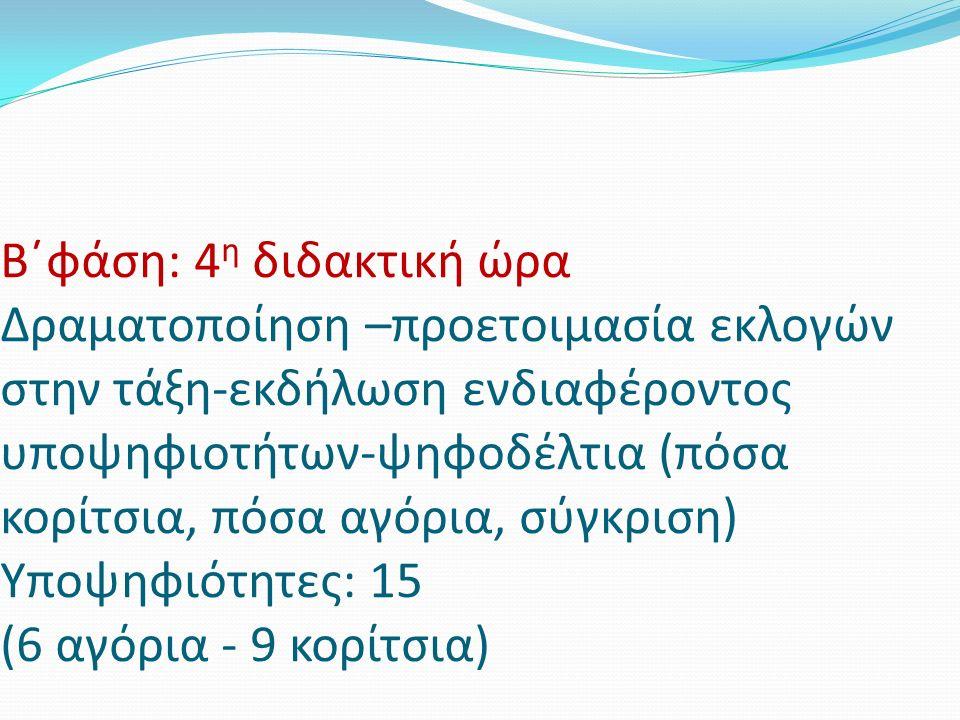 Β΄φάση: 4 η διδακτική ώρα Δραματοποίηση –προετοιμασία εκλογών στην τάξη-εκδήλωση ενδιαφέροντος υποψηφιοτήτων-ψηφοδέλτια (πόσα κορίτσια, πόσα αγόρια, σύγκριση) Υποψηφιότητες: 15 (6 αγόρια - 9 κορίτσια)