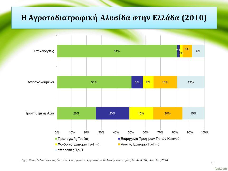 Η Αγροτοδιατροφική Αλυσίδα στην Ελλάδα (2010) 13 Πηγή: Βάση Δεδομένων της Eurostat, Επεξεργασία: Εργαστήριο Πολιτικής Οικονομίας Τμ. ΑΟΑ ΓΠΑ, Απρίλιος