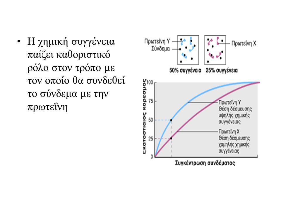 Η χημική συγγένεια παίζει καθοριστικό ρόλο στον τρόπο με τον οποίο θα συνδεθεί το σύνδεμα με την πρωτεΐνη