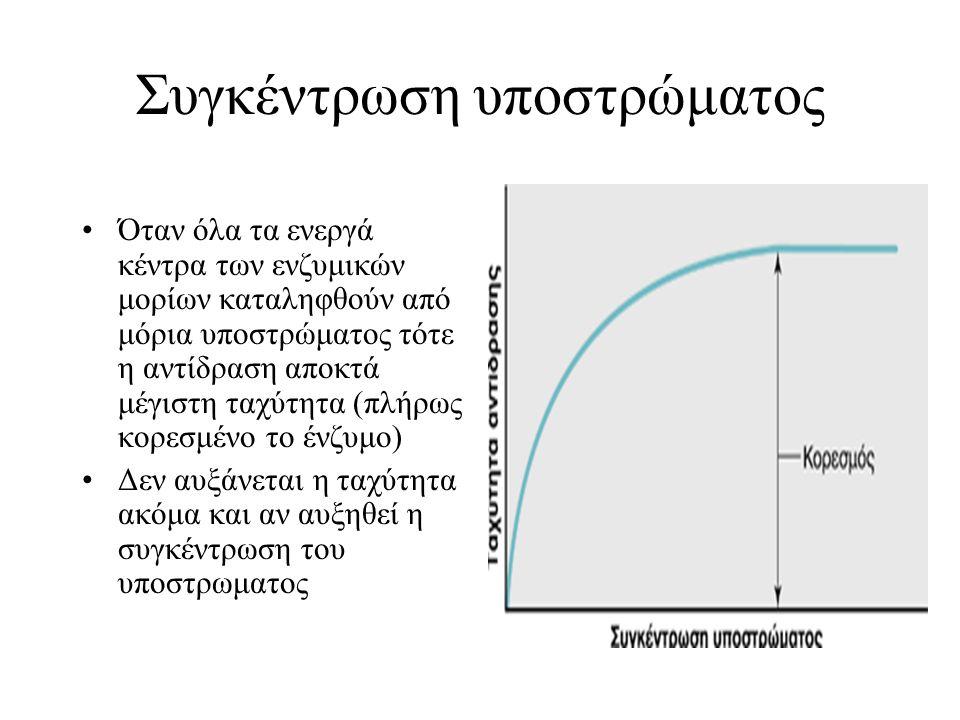 Συγκέντρωση υποστρώματος Όταν όλα τα ενεργά κέντρα των ενζυμικών μορίων καταληφθούν από μόρια υποστρώματος τότε η αντίδραση αποκτά μέγιστη ταχύτητα (π