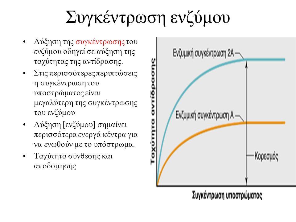 Συγκέντρωση ενζύμου Αύξηση της συγκέντρωσης του ενζύμου οδηγεί σε αύξηση της ταχύτητας της αντίδρασης. Στις περισσότερες περιπτώσεις η συγκέντρωση του
