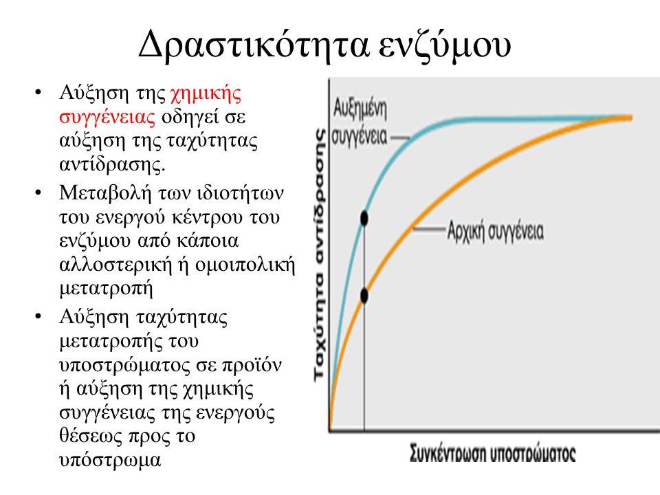 Δραστικότητα ενζύμου Αύξηση της χημικής συγγένειας οδηγεί σε αύξηση της ταχύτητας αντίδρασης. Μεταβολή των ιδιοτήτων του ενεργού κέντρου του ενζύμου α