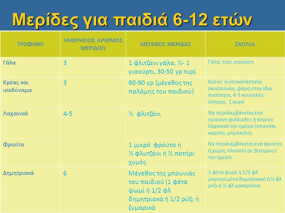 Μερίδες για παιδιά 6-12 ετών ΤΡΟΦΙΜΟ ΗΜΕΡΗΣΙΟΣ ΑΡΙΘΜΟΣ ΜΕΡΙΔΩΝ ΜΕΓΕΘΟΣ ΜΕΡΙΔΑΣΣΧΟΛΙΑ Γάλα 31 φλιτζάνι γάλα, ½- 1 γιαούρτι, 30-50 γρ τυρί Γάλα, τυρί, γιαούρτι Κρέας και ισοδύναμα 360-90 γρ (μέγεθος της παλάμης του παιδιού) Κρέας ή υποκατάστατα (κοτόπουλο, ψάρι) στην ίδια ποσότητα, 4-5 κουταλιές όσπρια, 1 αυγό Λαχανικά 4-5½ φλιτζάνι Να περιλαμβάνεται ένα πράσινο φυλλώδες ή κίτρινο λαχανικό την ημέρα (σπανάκι, καρότο, μπρόκολο) Φρούτα 1 μικρό φρούτο ή ½ φλυτζάνι ή ½ ποτήρι χυμός Να περιλαμβάνεται ένα φρούτο ή χυμός πλούσιο σε βιταμίνη C την ημέρα.