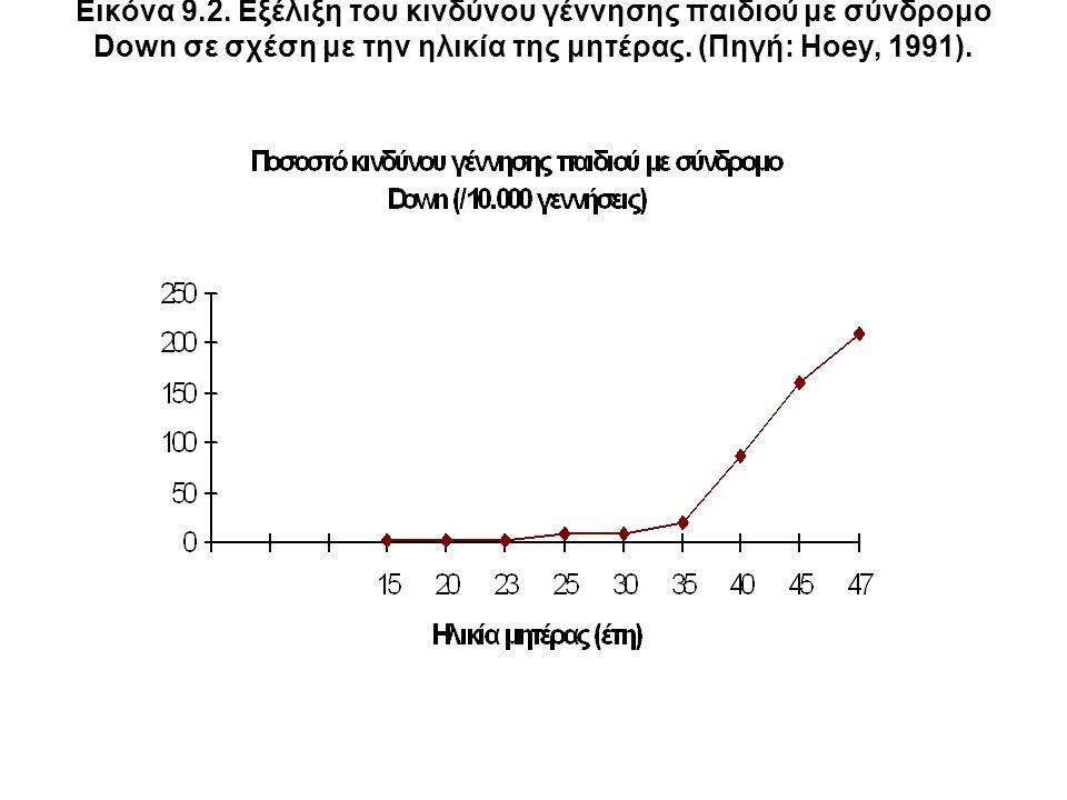 Εικόνα 9.2. Εξέλιξη του κινδύνου γέννησης παιδιού με σύνδρομο Down σε σχέση με την ηλικία της μητέρας. (Πηγή: Hoey, 1991).