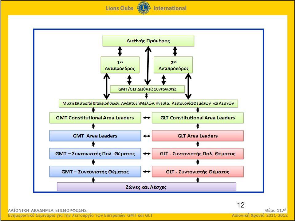 12 ΛΑΪΟΝΙΚΗ ΑΚΑΔΗΜΙΑ ΕΠΙΜΟΡΦΩΣΗΣ Θέμα 117 Α Ενημερωτικό Σεμινάριο για την λειτουργία των Επιτροπών GMT και GLT Λαϊονική Χρονιά 2011-2012