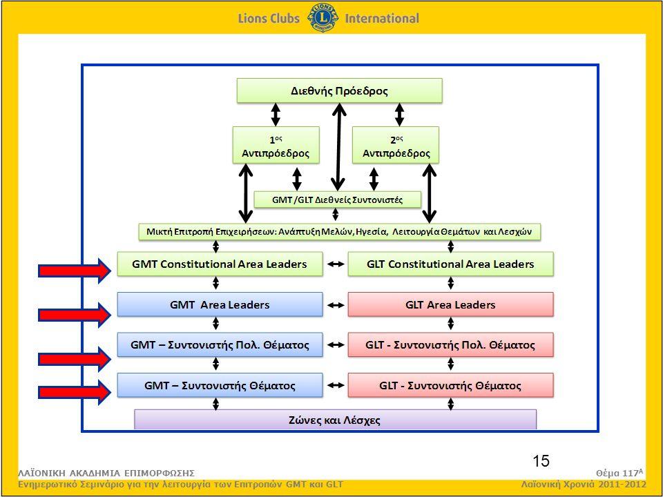 15 ΛΑΪΟΝΙΚΗ ΑΚΑΔΗΜΙΑ ΕΠΙΜΟΡΦΩΣΗΣ Θέμα 117 Α Ενημερωτικό Σεμινάριο για την λειτουργία των Επιτροπών GMT και GLT Λαϊονική Χρονιά 2011-2012
