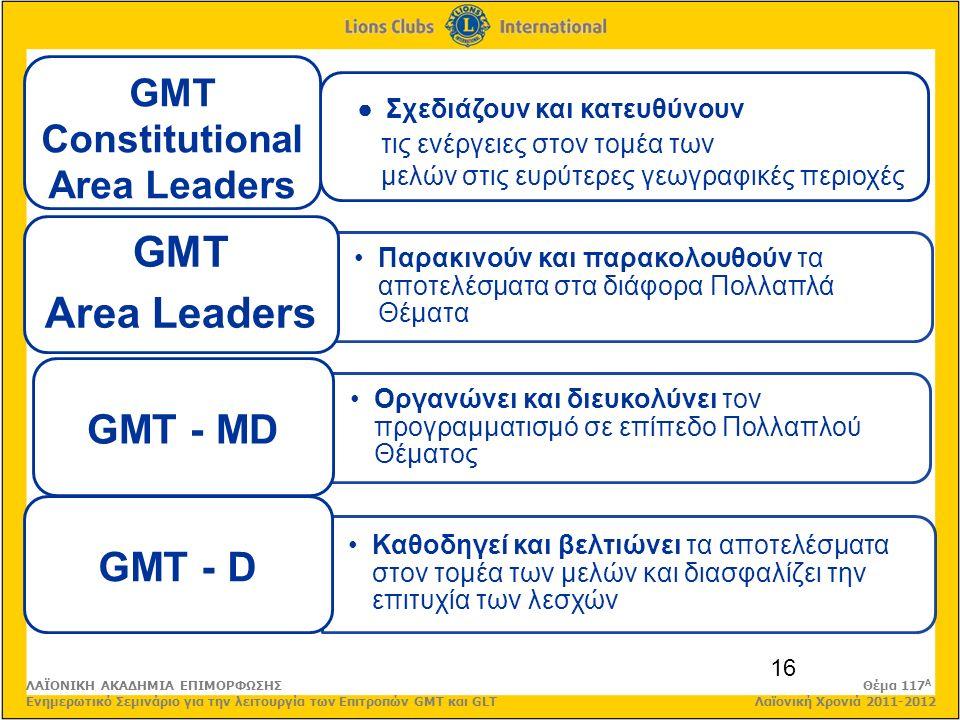 ● Σχεδιάζουν και κατευθύνουν τις ενέργειες στον τομέα των μελών στις ευρύτερες γεωγραφικές περιοχές 16 Παρακινούν και παρακολουθούν τα αποτελέσματα στα διάφορα Πολλαπλά Θέματα GMT Area Leaders Οργανώνει και διευκολύνει τον προγραμματισμό σε επίπεδο Πολλαπλού Θέματος GMT - MD Καθοδηγεί και βελτιώνει τα αποτελέσματα στον τομέα των μελών και διασφαλίζει την επιτυχία των λεσχών GMT - D GMT Constitutional Area Leaders ΛΑΪΟΝΙΚΗ ΑΚΑΔΗΜΙΑ ΕΠΙΜΟΡΦΩΣΗΣ Θέμα 117 Α Ενημερωτικό Σεμινάριο για την λειτουργία των Επιτροπών GMT και GLT Λαϊονική Χρονιά 2011-2012