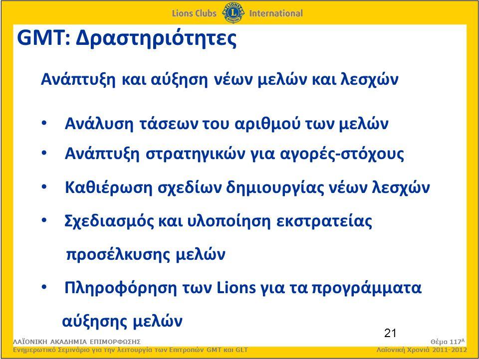 21 GMT: Δραστηριότητες Ανάπτυξη και αύξηση νέων μελών και λεσχών Ανάλυση τάσεων του αριθμού των μελών Ανάπτυξη στρατηγικών για αγορές-στόχους Καθιέρωση σχεδίων δημιουργίας νέων λεσχών Σχεδιασμός και υλοποίηση εκστρατείας προσέλκυσης μελών Πληροφόρηση των Lions για τα προγράμματα αύξησης μελών ΛΑΪΟΝΙΚΗ ΑΚΑΔΗΜΙΑ ΕΠΙΜΟΡΦΩΣΗΣ Θέμα 117 Α Ενημερωτικό Σεμινάριο για την λειτουργία των Επιτροπών GMT και GLT Λαϊονική Χρονιά 2011-2012
