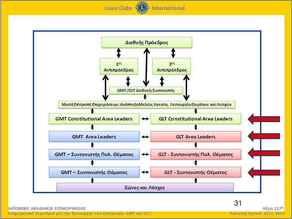 31 ΛΑΪΟΝΙΚΗ ΑΚΑΔΗΜΙΑ ΕΠΙΜΟΡΦΩΣΗΣ Θέμα 117 Α Ενημερωτικό Σεμινάριο για την λειτουργία των Επιτροπών GMT και GLT Λαϊονική Χρονιά 2011-2012