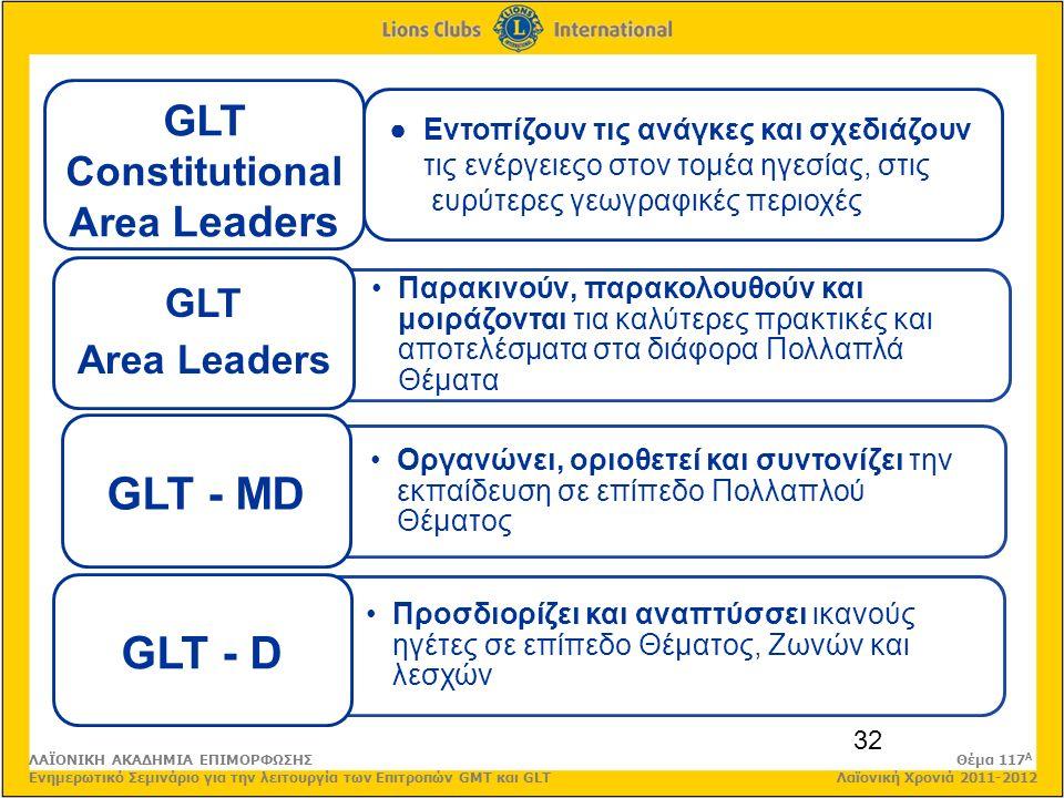 ● Εντοπίζουν τις ανάγκες και σχεδιάζουν τις ενέργειεςo στον τομέα ηγεσίας, στις ευρύτερες γεωγραφικές περιοχές 32 Παρακινούν, παρακολουθούν και μοιράζονται τια καλύτερες πρακτικές και αποτελέσματα στα διάφορα Πολλαπλά Θέματα GLT Area Leaders Οργανώνει, οριοθετεί και συντονίζει την εκπαίδευση σε επίπεδο Πολλαπλού Θέματος GLT - MD Προσδιορίζει και αναπτύσσει ικανούς ηγέτες σε επίπεδο Θέματος, Ζωνών και λεσχών GLT - D GLT Constitutional Area Leaders ΛΑΪΟΝΙΚΗ ΑΚΑΔΗΜΙΑ ΕΠΙΜΟΡΦΩΣΗΣ Θέμα 117 Α Ενημερωτικό Σεμινάριο για την λειτουργία των Επιτροπών GMT και GLT Λαϊονική Χρονιά 2011-2012