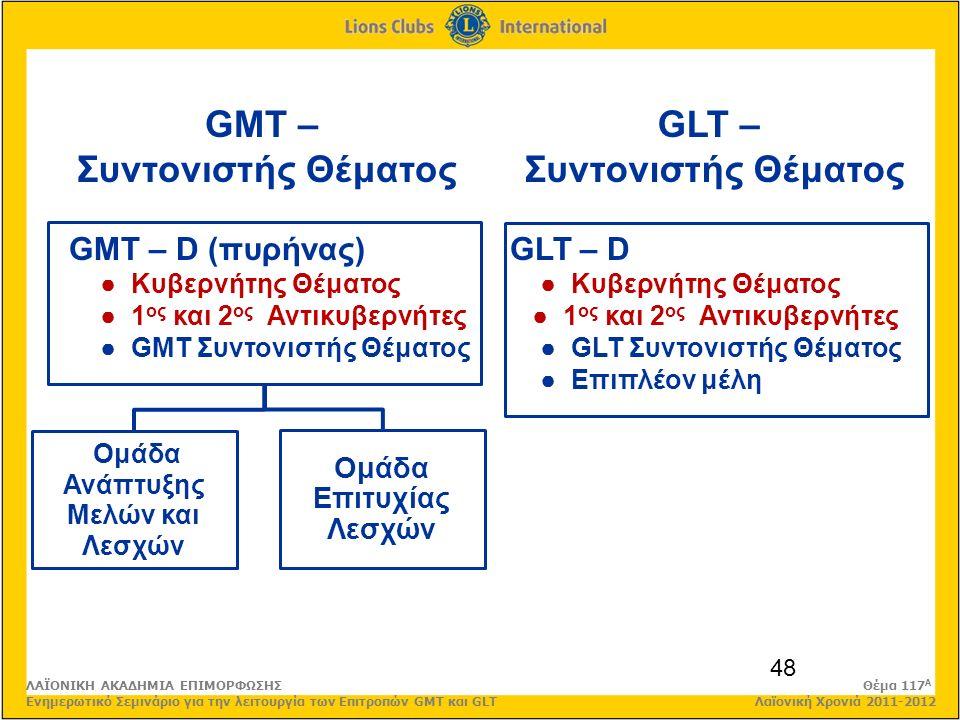 48 GMT – Συντονιστής Θέματος Ομάδα Ανάπτυξης Μελών και Λεσχών Ομάδα Επιτυχίας Λεσχών GMT – D (πυρήνας) ● Κυβερνήτης Θέματος ● 1 ος και 2 ος Αντικυβερνήτες ● GMT Συντονιστής Θέματος GLT – D ● Κυβερνήτης Θέματος ● 1 ος και 2 ος Αντικυβερνήτες ● GLT Συντονιστής Θέματος ● Επιπλέον μέλη GLT – Συντονιστής Θέματος ΛΑΪΟΝΙΚΗ ΑΚΑΔΗΜΙΑ ΕΠΙΜΟΡΦΩΣΗΣ Θέμα 117 Α Ενημερωτικό Σεμινάριο για την λειτουργία των Επιτροπών GMT και GLT Λαϊονική Χρονιά 2011-2012