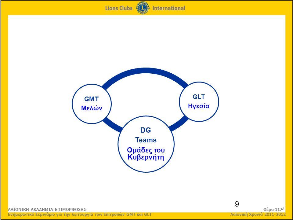 9 DG Teams Ομάδες του Κυβερνήτη GMT Μελών GLT Ηγεσία ΛΑΪΟΝΙΚΗ ΑΚΑΔΗΜΙΑ ΕΠΙΜΟΡΦΩΣΗΣ Θέμα 117 Α Ενημερωτικό Σεμινάριο για την λειτουργία των Επιτροπών GMT και GLT Λαϊονική Χρονιά 2011-2012
