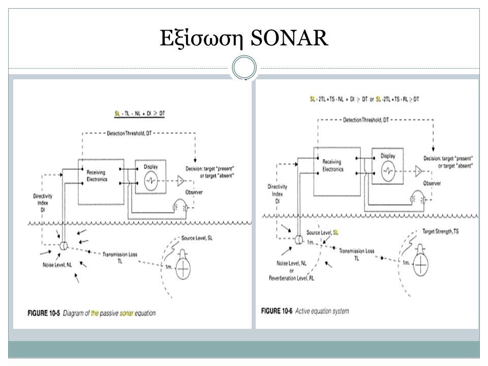 Εξίσωση SONAR