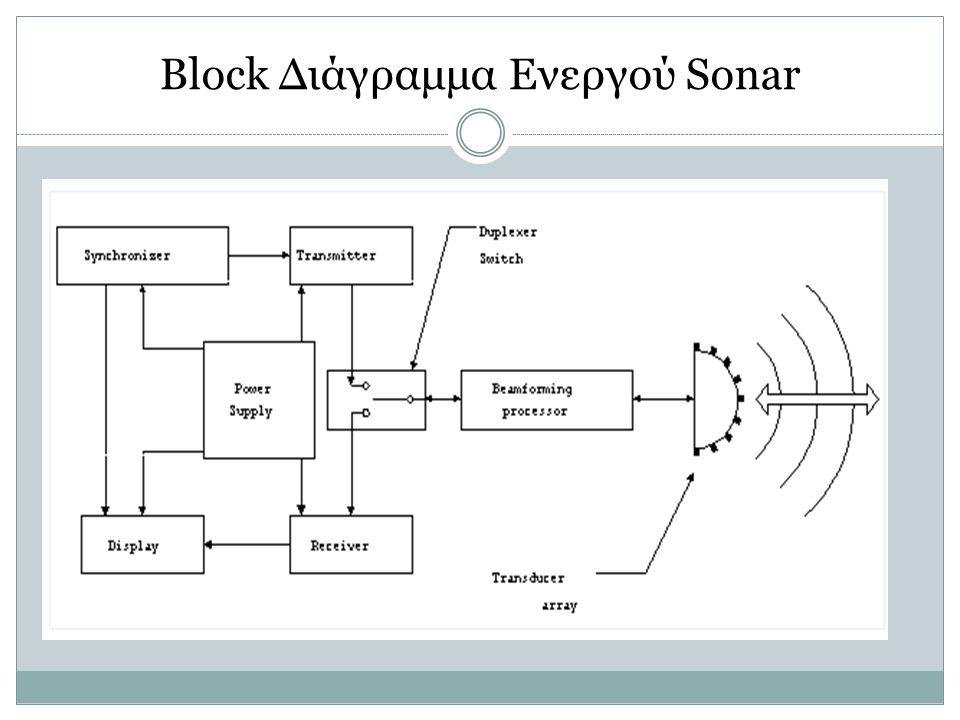 Block Διάγραμμα Ενεργού Sonar