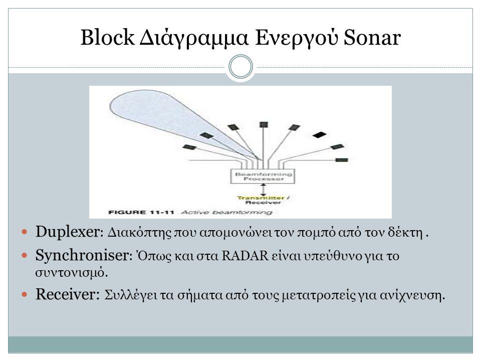 Block Διάγραμμα Ενεργού Sonar Duplexer : Διακόπτης που απομονώνει τον πομπό από τον δέκτη. Synchroniser : Όπως και στα RADAR είναι υπεύθυνο για το συν
