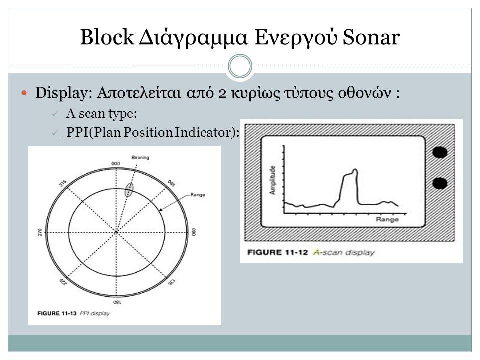 Block Διάγραμμα Ενεργού Sonar Display: Aποτελείται από 2 κυρίως τύπους οθονών : A scan type: PPI(Plan Position Indicator):