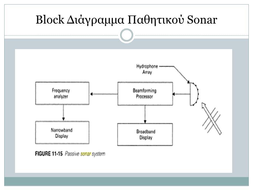 Block Διάγραμμα Παθητικού Sonar
