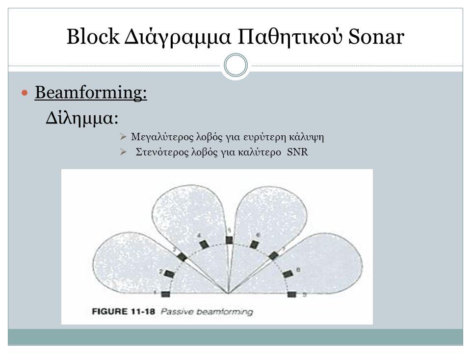 Beamforming: Δίλημμα:  Μεγαλύτερος λοβός για ευρύτερη κάλυψη  Στενότερος λοβός για καλύτερο SNR