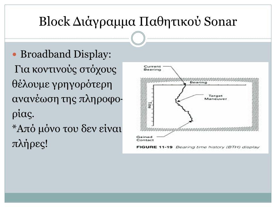 Block Διάγραμμα Παθητικού Sonar Broadband Display: Για κοντινούς στόχους θέλουμε γρηγορότερη ανανέωση της πληροφο- ρίας. *Από μόνο του δεν είναι πλήρε
