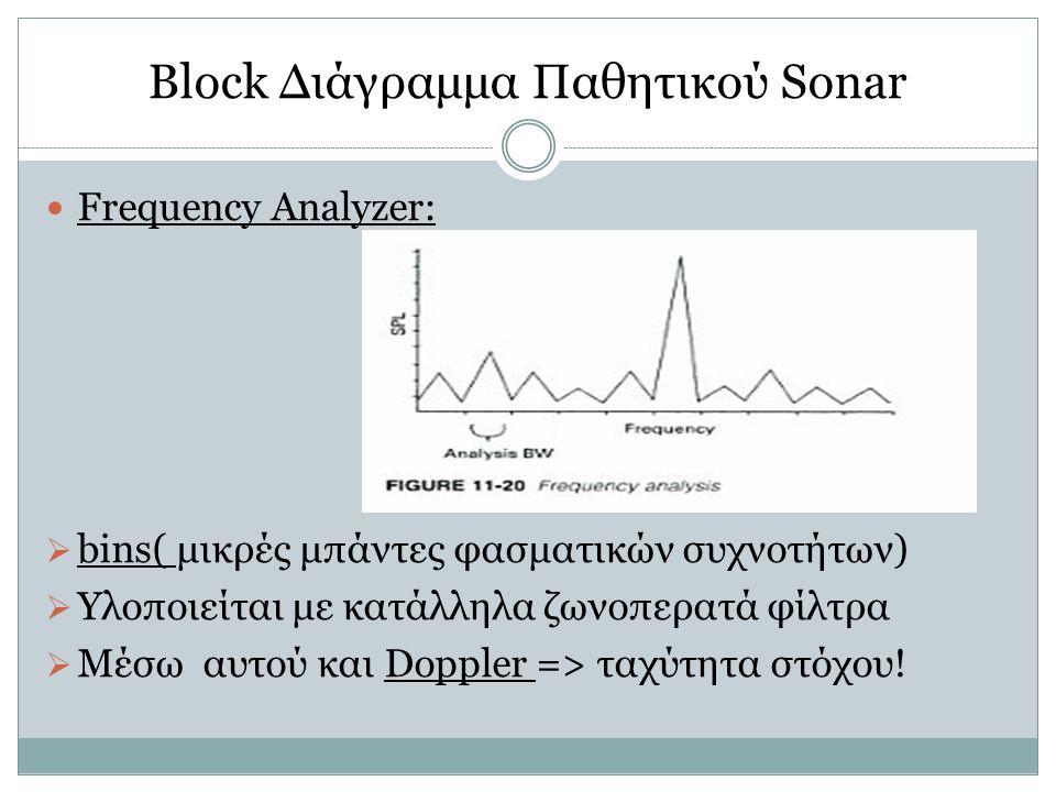 Block Διάγραμμα Παθητικού Sonar Frequency Analyzer:  bins( μικρές μπάντες φασματικών συχνοτήτων)  Υλοποιείται με κατάλληλα ζωνοπερατά φίλτρα  Μέσω αυτού και Doppler => ταχύτητα στόχου!