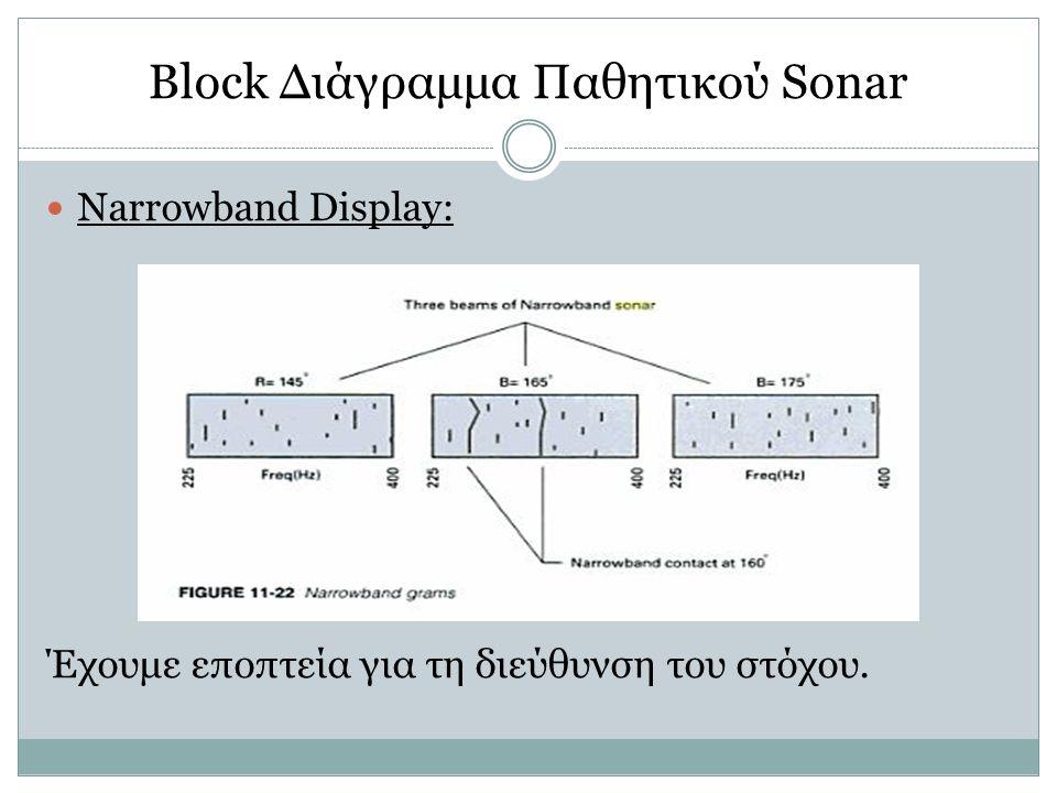 Block Διάγραμμα Παθητικού Sonar Narrowband Display: Έχουμε εποπτεία για τη διεύθυνση του στόχου.