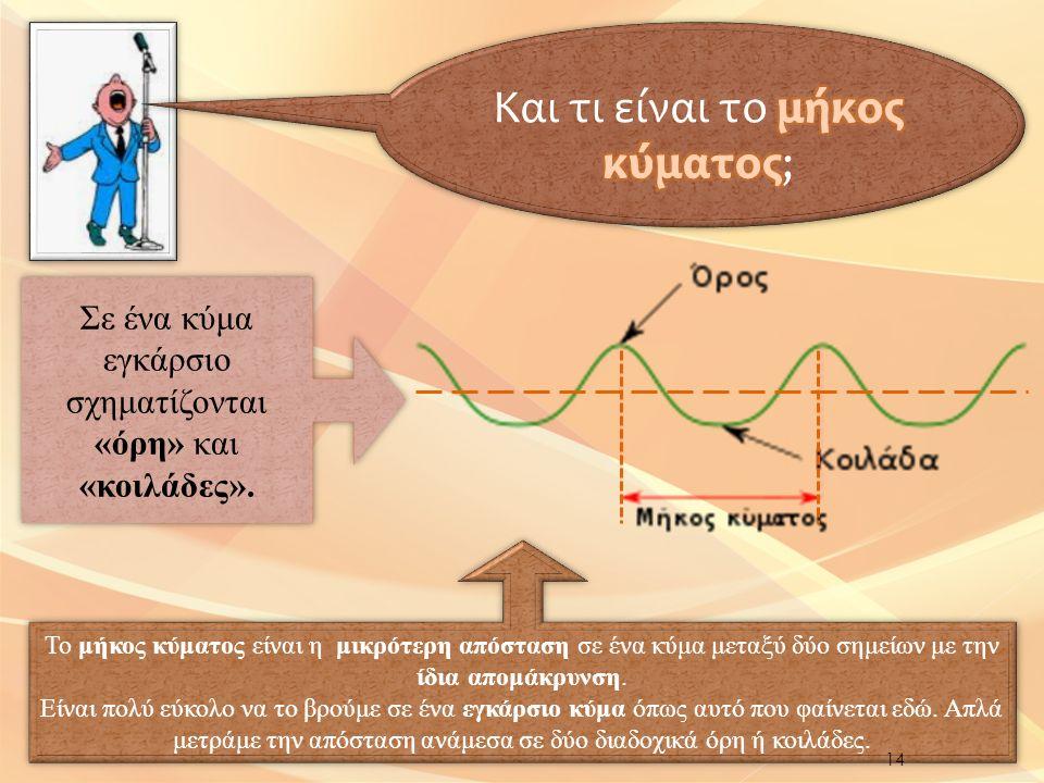 Το μήκος κύματος είναι η μικρότερη απόσταση σε ένα κύμα μεταξύ δύο σημείων με την ίδια απομάκρυνση.