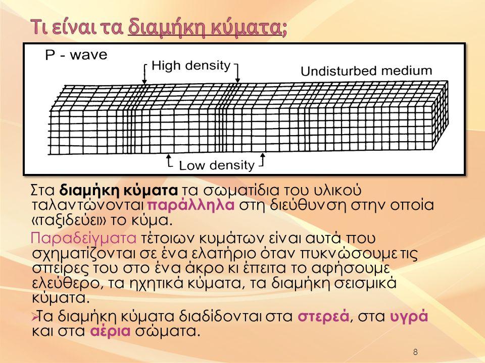 Στα διαμήκη κύματα τα σωματίδια του υλικού ταλαντώνονται παράλληλα στη διεύθυνση στην οποία «ταξιδεύει» το κύμα.