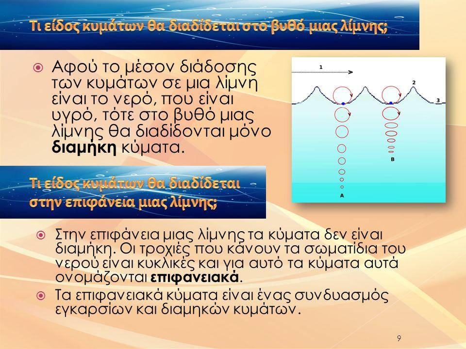  Αφού το μέσον διάδοσης των κυμάτων σε μια λίμνη είναι το νερό, που είναι υγρό, τότε στο βυθό μιας λίμνης θα διαδίδονται μόνο διαμήκη κύματα.
