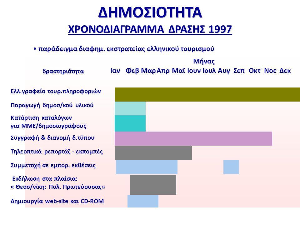 ΔΗΜΟΣΙΟΤΗΤΑ ΧΡΟΝΟΔΙΑΓΡΑΜΜΑ ΔΡΑΣΗΣ 1997 Μήνας δραστηριότηταΙανΦεβΜαρΑπρΜαϊΙουνΙουλΑυγΣεπΟκτΝοεΔεκ Ελλ.γραφείο τουρ.πληροφοριών Παραγωγή δημοσ/κού υλικού Κατάρτιση καταλόγων για ΜΜΕ/δημοσιογράφους Συγγραφή & διανομή δ.τύπου Τηλεοπτικά ρεπορτάζ - εκπομπές Συμμετοχή σε εμπορ.