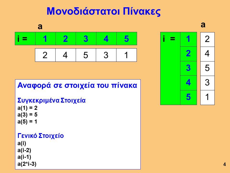 Μονοδιάστατοι Πίνακες 1234524531 a i = 1 2 3 4 5 a 2 4 5 3 1 Αναφορά σε στοιχεία του πίνακα Συγκεκριμένα Στοιχεία a(1) = 2 a(3) = 5 a(5) = 1 Γενικό Στοιχείο a(i) a(i-2) a(i-1) a(2*i-3) 4