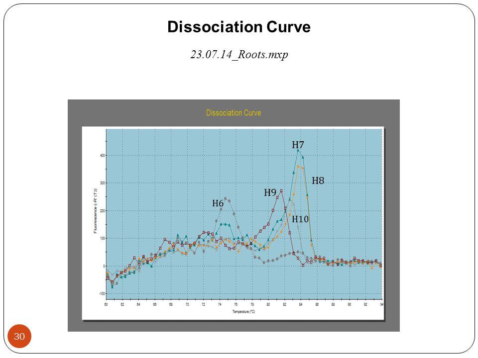 Dissociation Curve 23.07.14_Roots.mxp Η7Η7 Η8Η8 Η9Η9 Η 10 Η6Η6 30