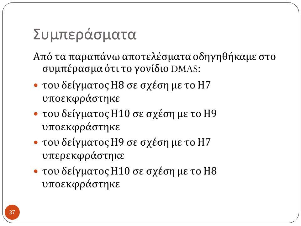 Συμπεράσματα Από τα παραπάνω αποτελέσματα οδηγηθήκαμε στο συμπέρασμα ότι το γονίδιο DMAS: του δείγματος Η 8 σε σχέση με το Η 7 υποεκφράστηκε του δείγματος Η 10 σε σχέση με το Η 9 υποεκφράστηκε του δείγματος Η 9 σε σχέση με το Η 7 υπερεκφράστηκε του δείγματος Η 10 σε σχέση με το Η 8 υποεκφράστηκε 37