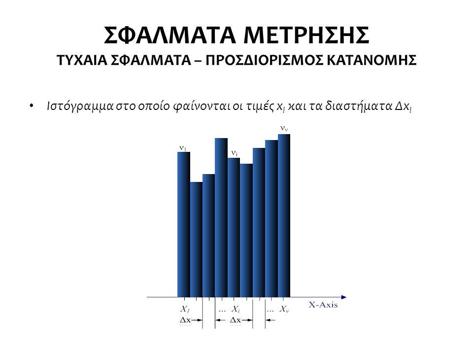 ΣΦΑΛΜΑΤΑ ΜΕΤΡΗΣΗΣ ΤΥΧΑΙΑ ΣΦΑΛΜΑΤΑ – ΠΡΟΣΔΙΟΡΙΣΜΟΣ ΚΑΤΑΝΟΜΗΣ Ιστόγραμμα στο οποίο φαίνονται οι τιμές x i και τα διαστήματα Δx i