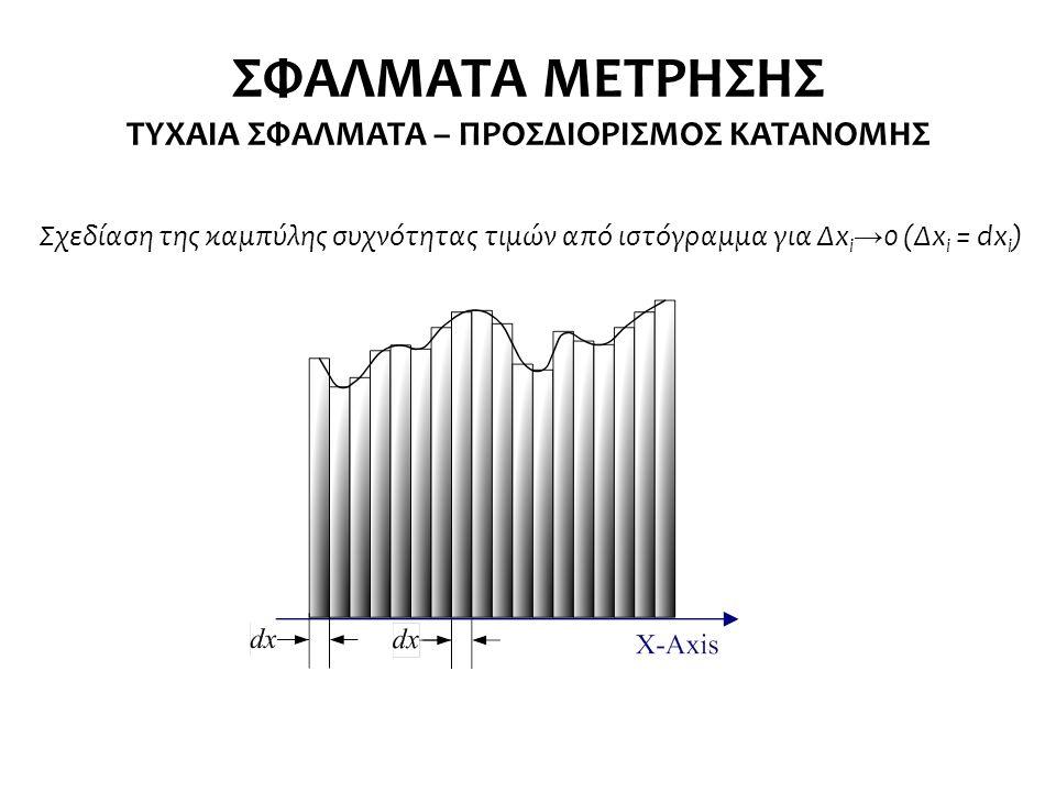 Σχεδίαση της καμπύλης συχνότητας τιμών από ιστόγραμμα για Δx i → 0 (Δx i = dx i ) ΣΦΑΛΜΑΤΑ ΜΕΤΡΗΣΗΣ ΤΥΧΑΙΑ ΣΦΑΛΜΑΤΑ – ΠΡΟΣΔΙΟΡΙΣΜΟΣ ΚΑΤΑΝΟΜΗΣ