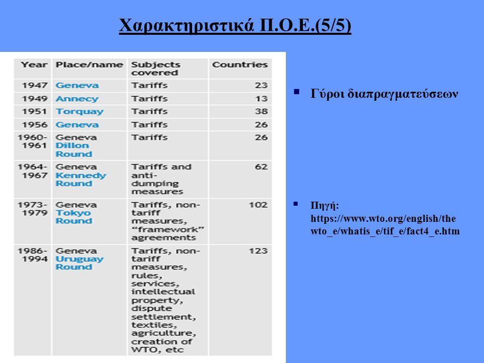Σχέσεις Ε.Ε.+ Π.Ο.Ε.(5/6) Χαρακτηριστικές περιπτώσεις μη συμμόρφωσης Ε.Ε.