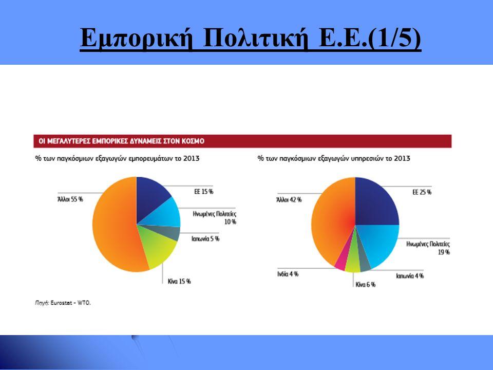 Εμπορική Πολιτική Ε.Ε.(2/5)   = μεγαλύτερος εισαγωγέας + εξαγωγέας, κορυφαίος επενδυτής + αποδέκτης ξένων επενδύσεων + μεγαλύτερος χορηγός βοήθειας παγκοσμίως   Δρα ως μία οντότητα στις εμπορικές συμφωνίες→ κύριοι πυλώνες : Κοινό Δασμολόγιο(ΚΔ)+ Κοινή Εμπορική Πολιτική(ΚΕΠ)   Φόρουμ διαπραγματεύσεων ΕΕ: μεμονωμένα κράτη, περιφερειακές ομάδες (ΕΖΕΣ, Σύνδεσμος Κρατών Νοτιοανατολικής Ασίας(ASEAN)), σε διεθνείς επίπεδο-ΠΟΕ   Εμπορικές Συμφωνίες: 1) πολιτικές συνεργασίας για την ανάπτυξη της ΕΕ 2) εμπορικές συμφωνίες 3) εμπορικές συμφωνίες και συμφωνίες οικονομικής συνεργασίας 4) συμφωνίες σύνδεσης