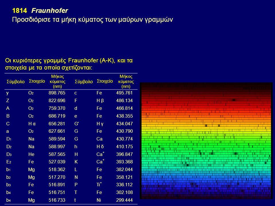 1826Talbot & Herschel: Παρατήρησαν το χρώμα της φλόγας με την εισαγωγή διαφόρων αλάτων (Na, K, Li, Sr).
