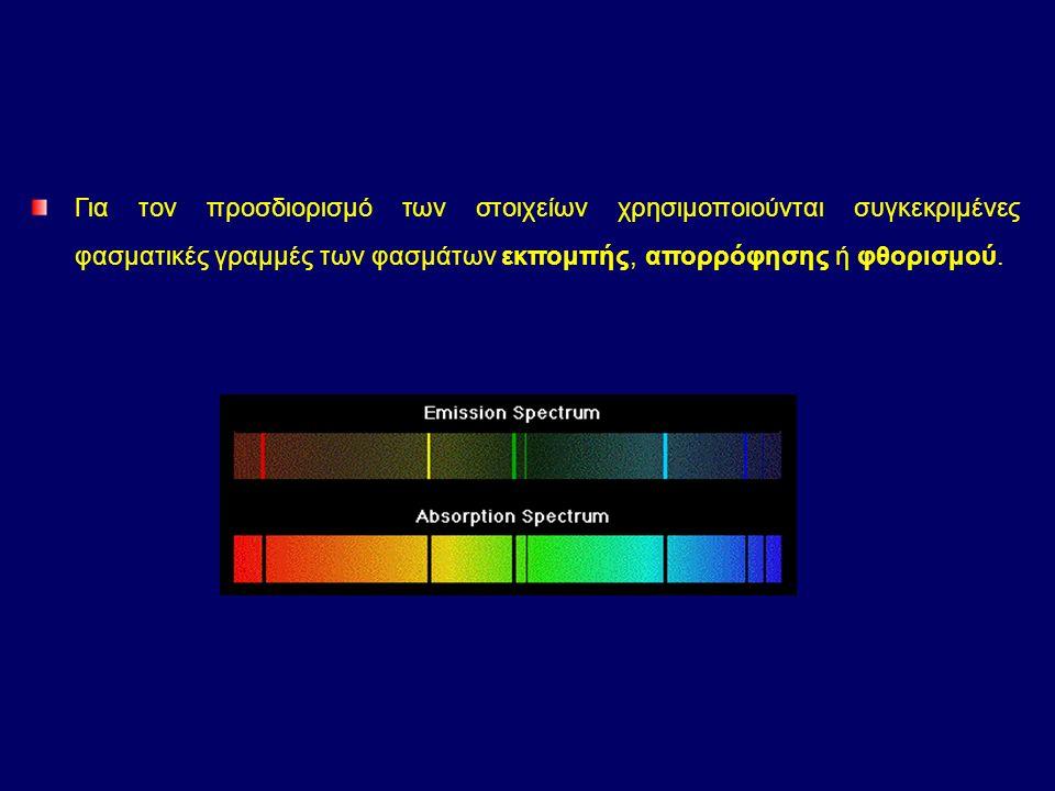 P+P+ e-e- P+P+ e-e- P+P+ e-e- + Ενέργεια Απορρόφηση Εκπομπή Ε1Ε1 Ε0Ε0 h ν = E 1 – E 0 = c / = h c / (E 1 – E 0 ) Ε = h Εξίσωση Planck h: σταθερά Planck 6,626 10 -34 J s Διέγερση ατόμων: Μεταπτώσεις ηλεκτρονίων κυρίως των εξωτερικών στοιβάδων με τη βοήθεια θερμότητας ή ηλεκτρισμού