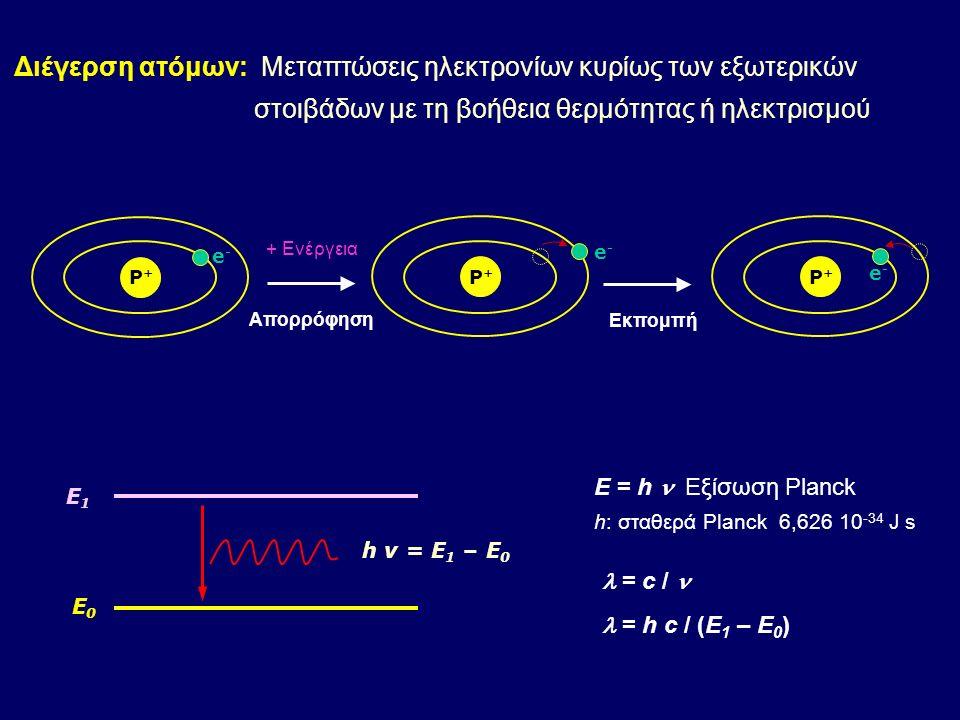 Ιόντα σε διεγερμένη κατάσταση Ιόντα στη βασική κατάσταση Διεγερμένη κατάσταση Άτομα στη βασική κατάσταση Ενέργεια a b c d e f g h λ1λ1 λ2λ2 λ3λ3 λ4λ4 ΔιέγερσηΕκπομπή α, b: Διέγερση ατόμων, c: Ιονισμός, d: Ιονισμός / διέγερση e: Εκπομπή ιόντων, h, f, g: Εκπομπή ατόμων ΑΡΧΗ ΑΤΟΜΙΚΗΣ ΦΑΣΜΑΤΟΣΚΟΠΟΙΑΣ