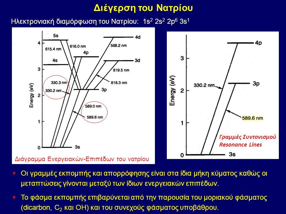 Απορρόφηση των ατόμων: φασματικές γραμμές (γραμμικό φάσμα) Απορρόφηση του υποβάθρου συνεχές φάσμα μεγάλου εύρους Διόρθωση σήματος υποβάθρου με πηγή συνεχούς φάσματος (λυχνία δευτερίου)