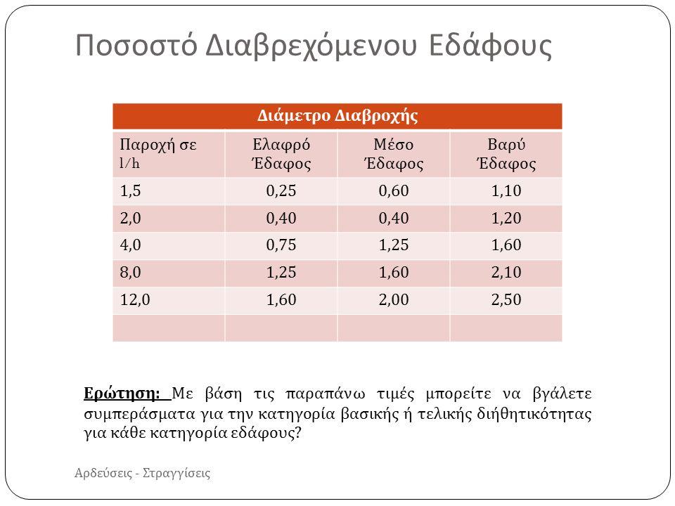 Αρδεύσεις - Στραγγίσεις Ποσοστό Διαβρεχόμενου Εδάφους Διάμετρο Διαβροχής Παροχή σε l/h Ελαφρό Έδαφος Μέσο Έδαφος Βαρύ Έδαφος 1,50,250,601,10 2,00,40 1,20 4,00,751,251,60 8,01,251,602,10 12,01,602,002,50 Ερώτηση : Με βάση τις π αρα π άνω τιμές μ π ορείτε να βγάλετε συμ π εράσματα για την κατηγορία βασικής ή τελικής διήθητικότητας για κάθε κατηγορία εδάφους :