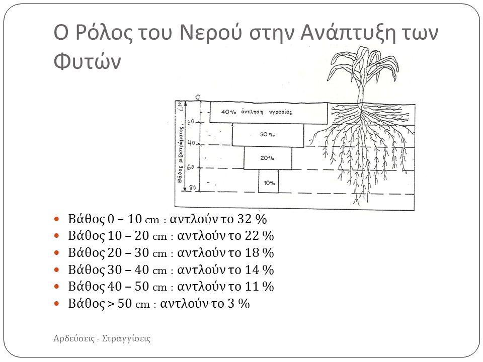 Αρδεύσεις - Στραγγίσεις Βάθος 0 – 10 cm : αντλούν το 32 % Βάθος 10 – 20 cm : αντλούν το 22 % Βάθος 20 – 30 cm : αντλούν το 18 % Βάθος 30 – 40 cm : αντλούν το 14 % Βάθος 40 – 50 cm : αντλούν το 11 % Βάθος > 50 cm : αντλούν το 3 % Ο Ρόλος του Νερού στην Ανάπτυξη των Φυτών