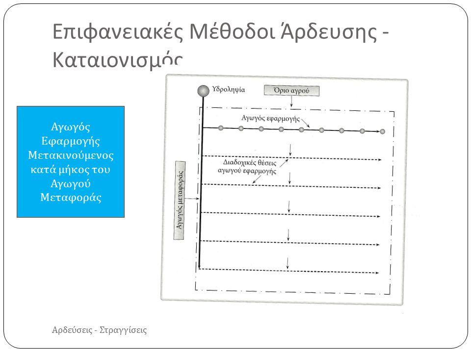 Αρδεύσεις - Στραγγίσεις Επιφανειακές Μέθοδοι Άρδευσης - Καταιονισμός Αγωγός Εφαρμογής Μετακινούμενος κατά μήκος του Αγωγού Μεταφοράς