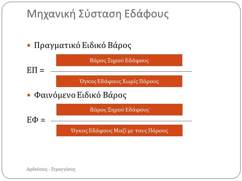 Αρδεύσεις - Στραγγίσεις Πραγματικό Ειδικό Βάρος ΕΠ = Φαινόμενο Ειδικό Βάρος ΕΦ = Μηχανική Σύσταση Εδάφους Βάρος Ξηρού Εδάφους Όγκος Εδάφους Χωρίς Πόρους Βάρος Ξηρού Εδάφους Όγκος Εδάφους Μαζί με τους Πόρους